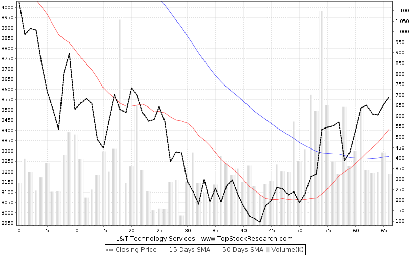 ThreeMonths Chart for L T Technology Services