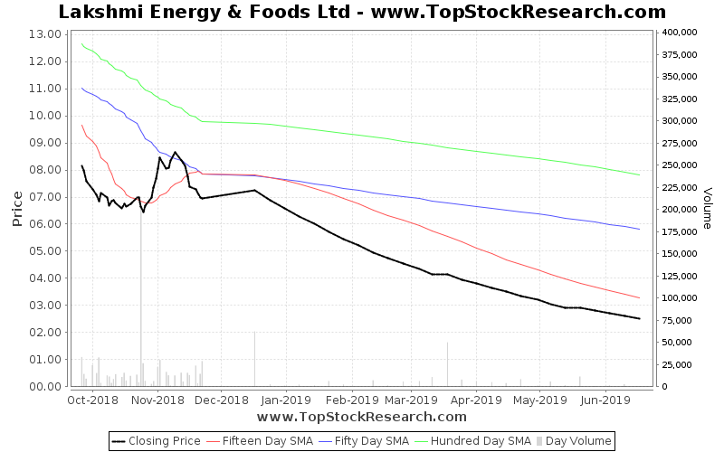 ThreeMonths Chart for Lakshmi Energy Foods Ltd