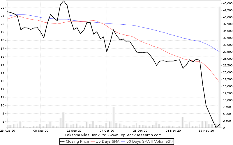 ThreeMonths Chart for Lakshmi Vilas Bank Ltd