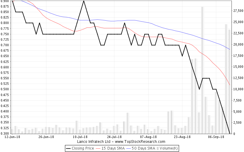 ThreeMonths Chart for Lanco Infratech Ltd