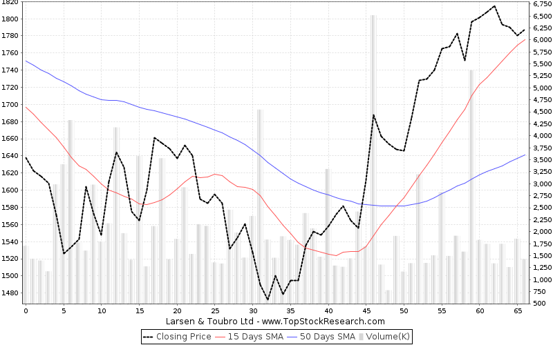 ThreeMonths Chart for Larsen Toubro Ltd