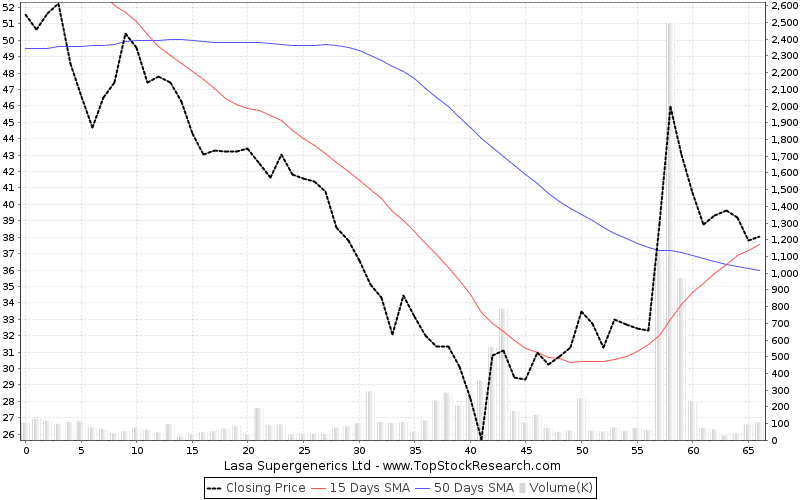 ThreeMonths Chart for Lasa Supergenerics Ltd