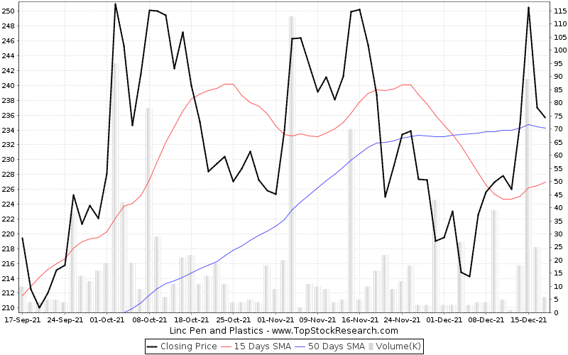 ThreeMonths Chart for Linc Pen and Plastics