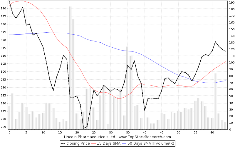 ThreeMonths Chart for Lincoln Pharmaceuticals Ltd