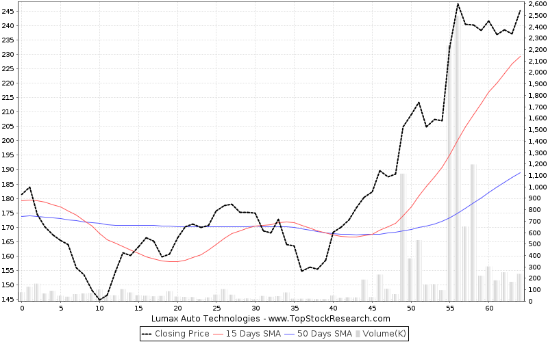 ThreeMonths Chart for Lumax Auto Technologies