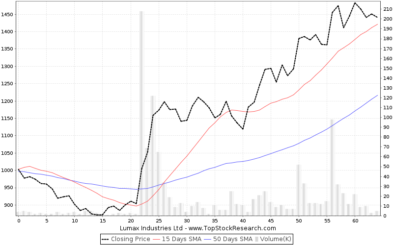 ThreeMonths Chart for Lumax Industries Ltd