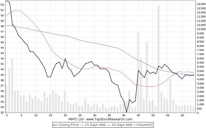 ThreeMonths Chart for MMTC Ltd