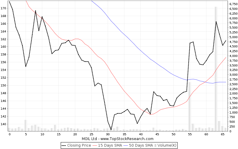 ThreeMonths Chart for MOIL Ltd
