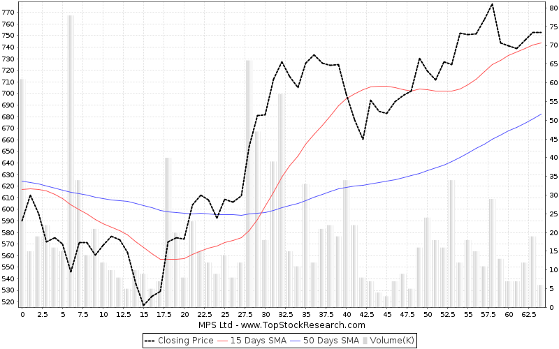 ThreeMonths Chart for MPS Ltd