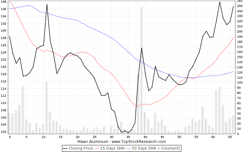 ThreeMonths Chart for Maan Aluminium