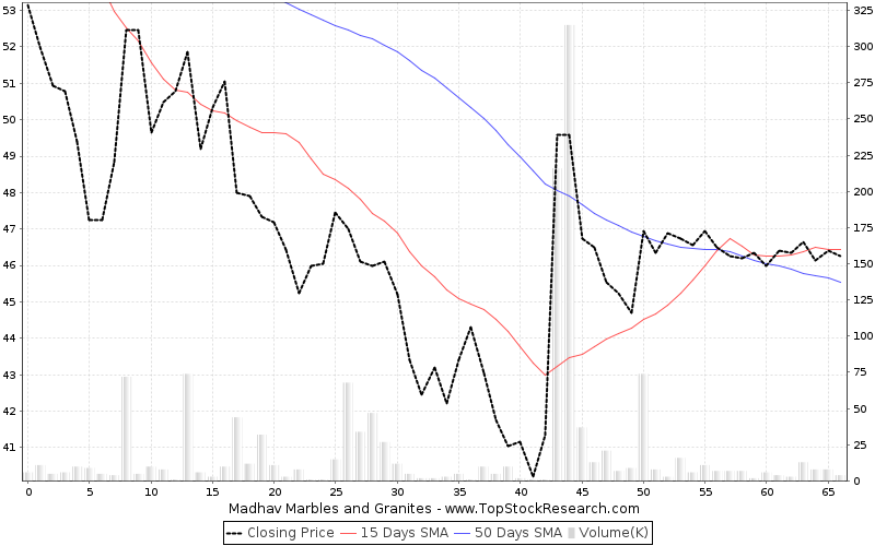 ThreeMonths Chart for Madhav Marbles and Granites