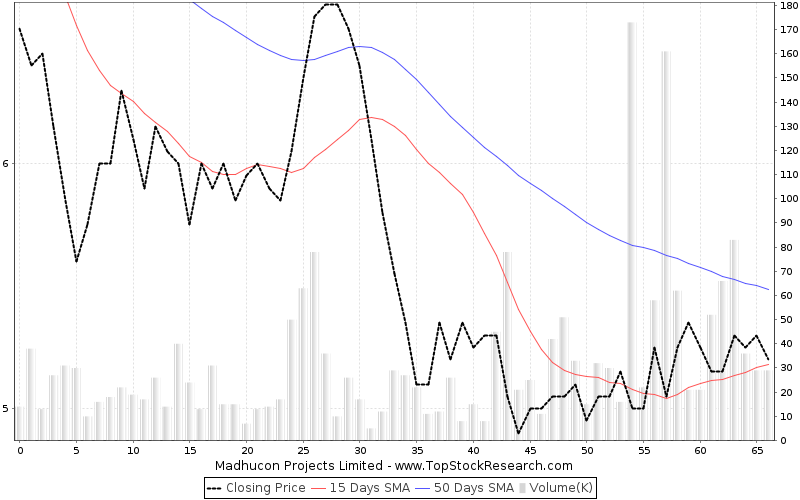 ThreeMonths Chart for Madhucon Projects Limited