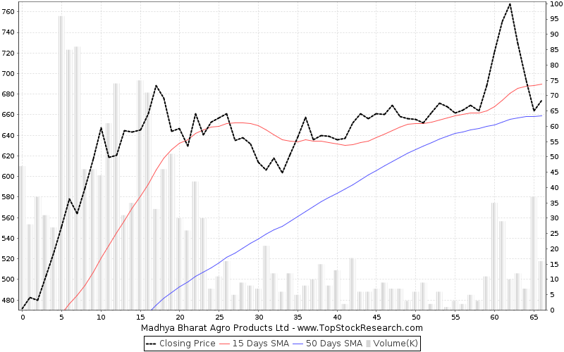 ThreeMonths Chart for Madhya Bharat Agro Products Ltd