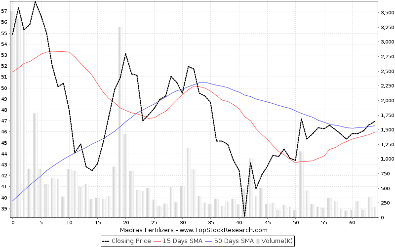 ThreeMonths Chart for Madras Fertilizers
