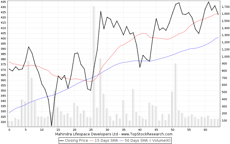 ThreeMonths Chart for Mahindra Lifespace Developers Ltd