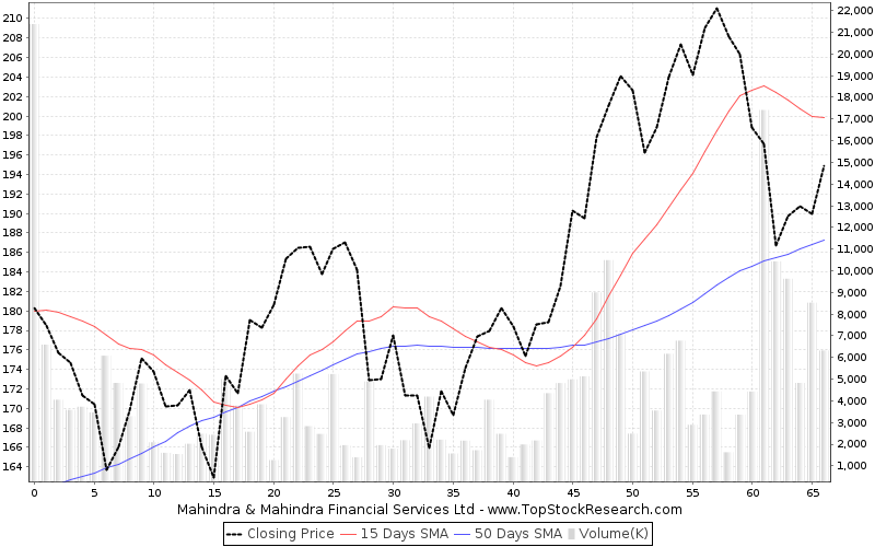ThreeMonths Chart for Mahindra Mahindra Financial Services Ltd