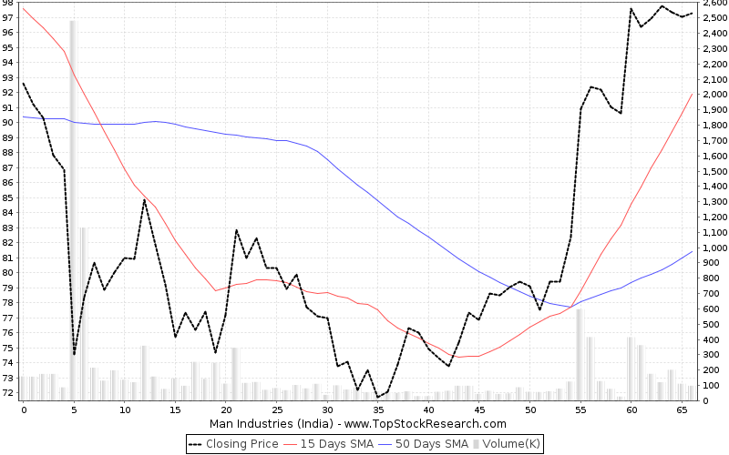 ThreeMonths Chart for Man Industries (India)
