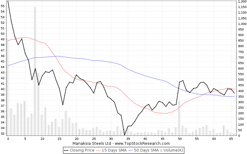 ThreeMonths Chart for Manaksia Steels Ltd