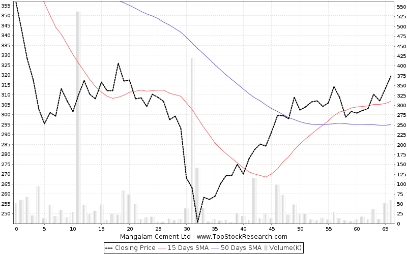 ThreeMonths Chart for Mangalam Cement Ltd