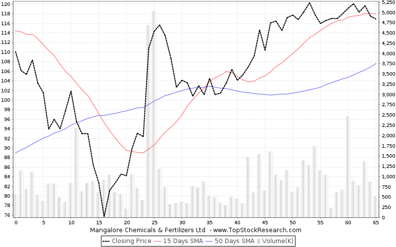 ThreeMonths Chart for Mangalore Chemicals Fertilizers Ltd