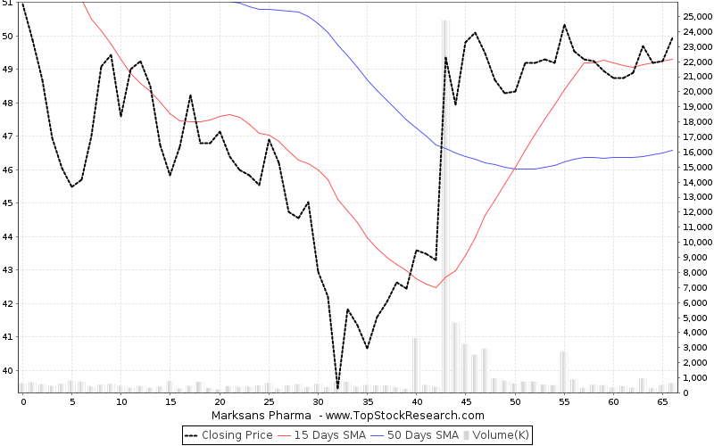 ThreeMonths Chart for Marksans Pharma