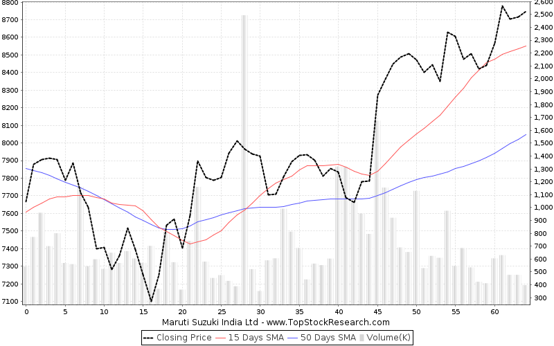 ThreeMonths Chart for Maruti Suzuki India Ltd
