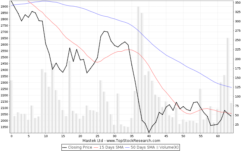 ThreeMonths Chart for Mastek Ltd