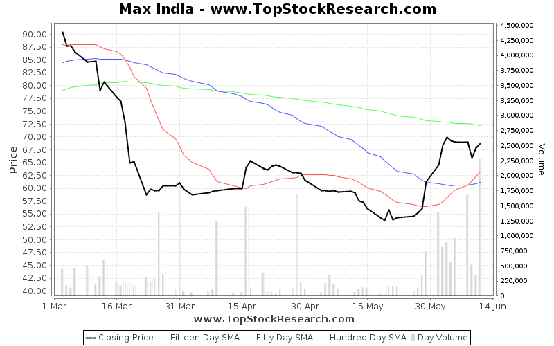 ThreeMonths Chart for Max India
