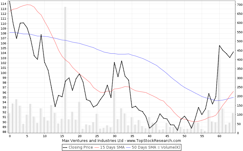 ThreeMonths Chart for Max Ventures and Industries Ltd
