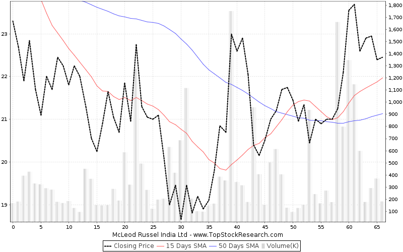 ThreeMonths Chart for McLeod Russel India Ltd