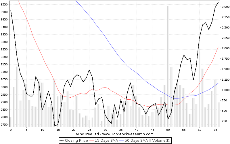 ThreeMonths Chart for MindTree Ltd
