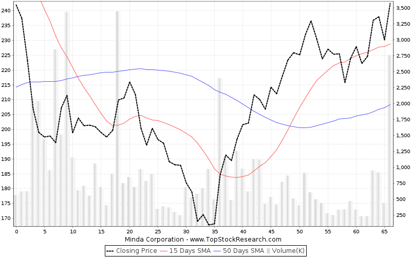 ThreeMonths Chart for Minda Corporation