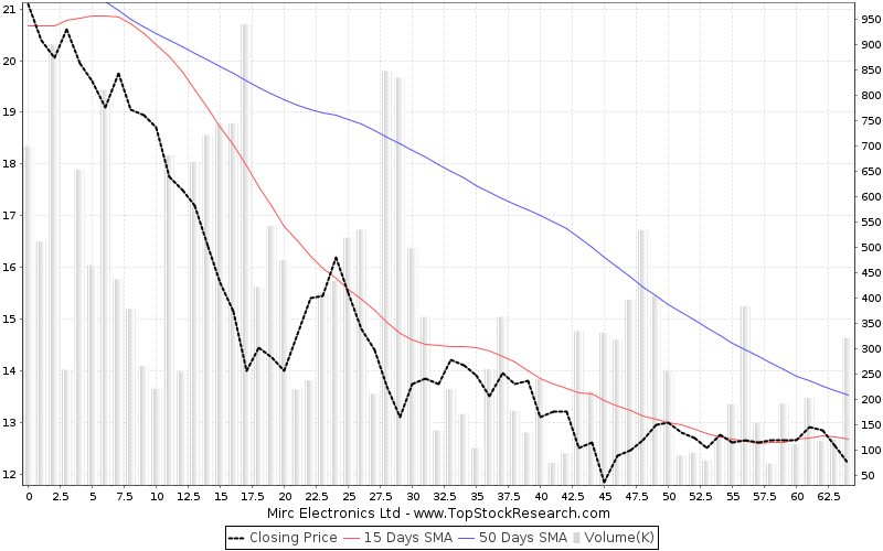 ThreeMonths Chart for Mirc Electronics Ltd