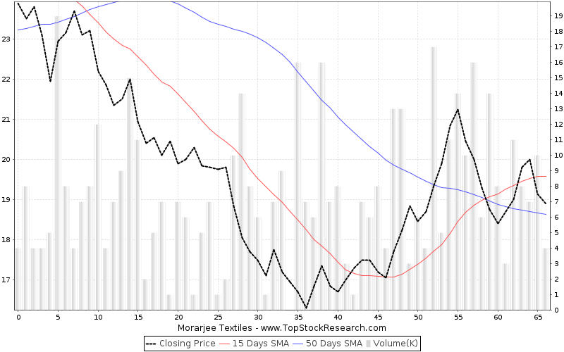 ThreeMonths Chart for Morarjee Textiles