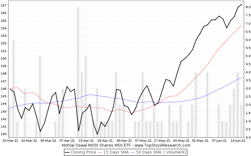ThreeMonths Chart for Motilal Oswal MOSt Shares M50 ETF