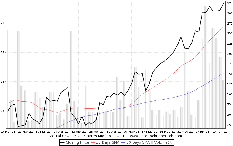 ThreeMonths Chart for Motilal Oswal MOSt Shares Midcap 100 ETF