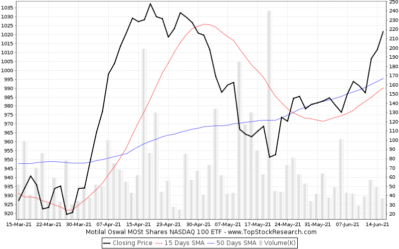 ThreeMonths Chart for Motilal Oswal MOSt Shares NASDAQ 100 ETF