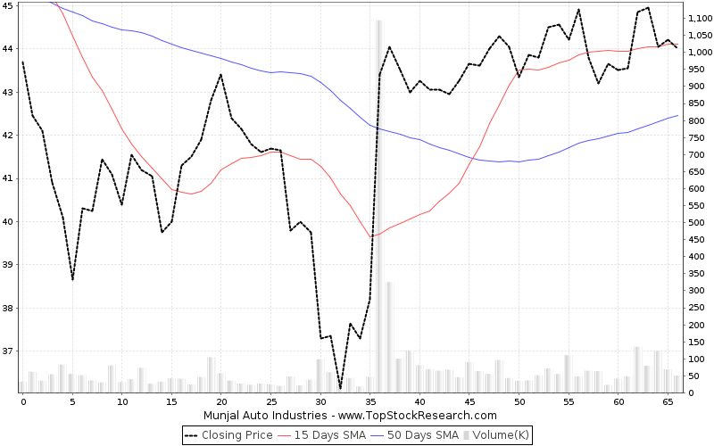 ThreeMonths Chart for Munjal Auto Industries