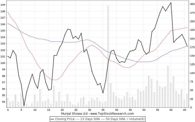 ThreeMonths Chart for Munjal Showa Ltd