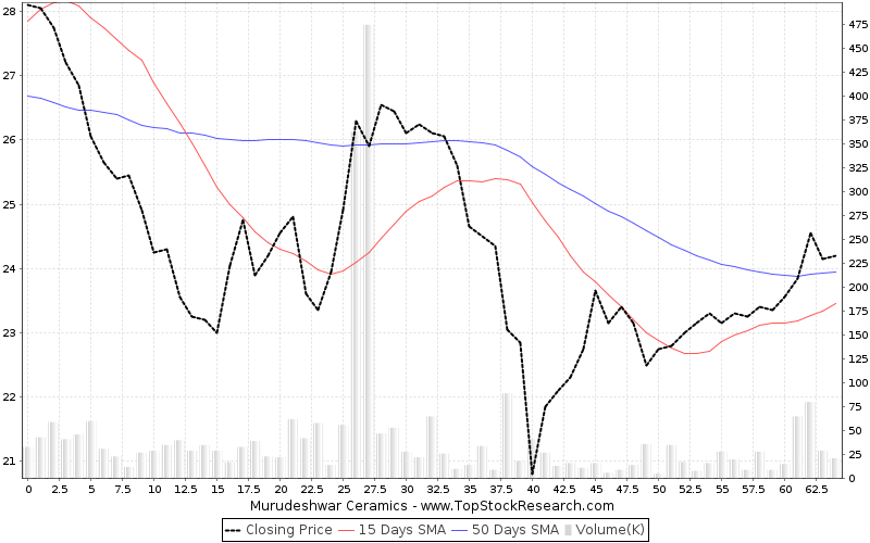 ThreeMonths Chart for Murudeshwar Ceramics