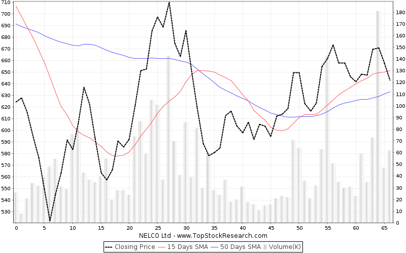 ThreeMonths Chart for NELCO Ltd