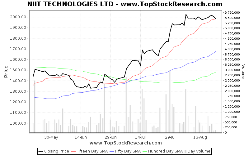 ThreeMonths Chart for NIIT TECHNOLOGIES LTD