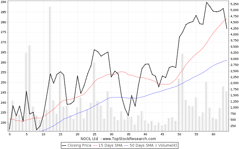 ThreeMonths Chart for NOCIL Ltd