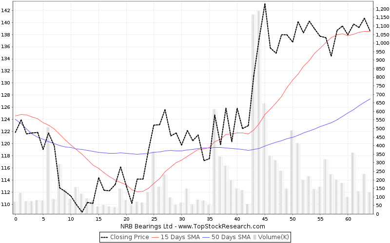 ThreeMonths Chart for NRB Bearings Ltd
