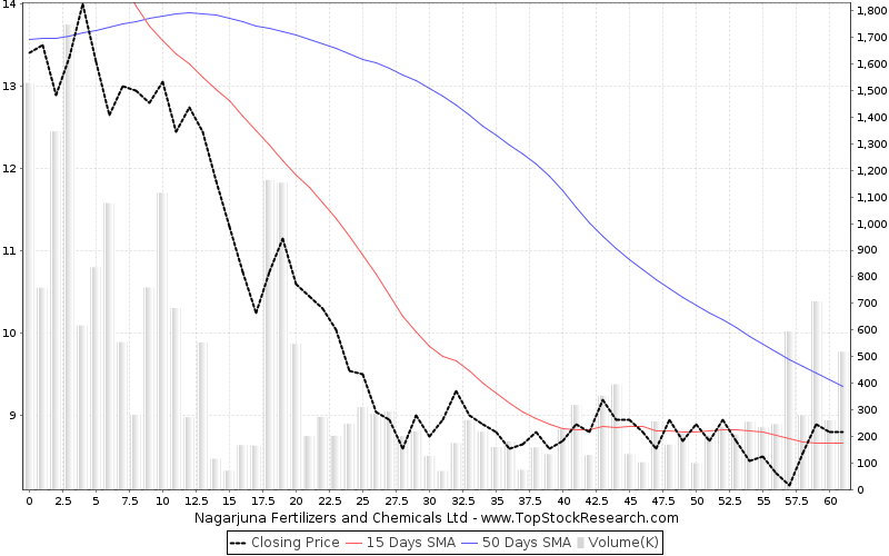 ThreeMonths Chart for Nagarjuna Fertilizers and Chemicals Ltd