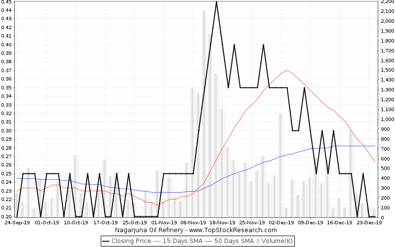 ThreeMonths Chart for Nagarjuna Oil Refinery