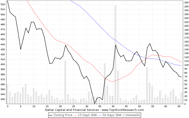 ThreeMonths Chart for Nahar Capital and Financial Services