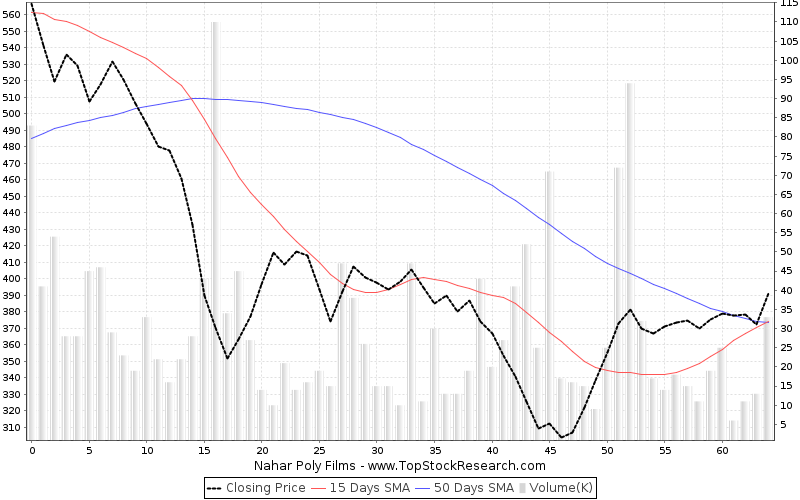 ThreeMonths Chart for Nahar Poly Films