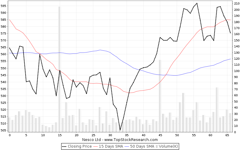ThreeMonths Chart for Nesco Ltd