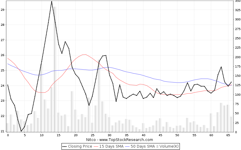 ThreeMonths Chart for Nitco